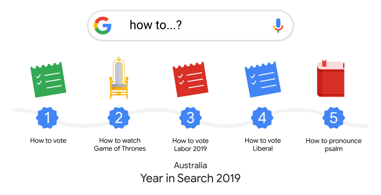 Year in Search 2019 - How to...