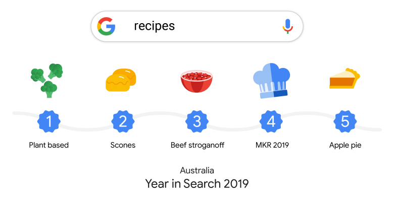 Year in Search 2019 - recipes